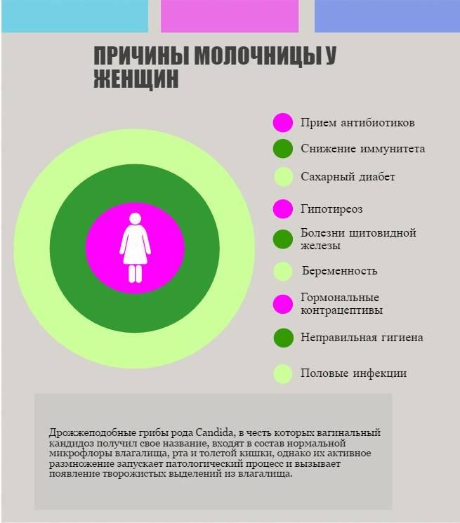 Хроническая молочница у мужчин: симптомы и лечение