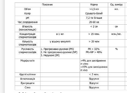 Особенности расширенного анализа спермограммы по методу крюгера