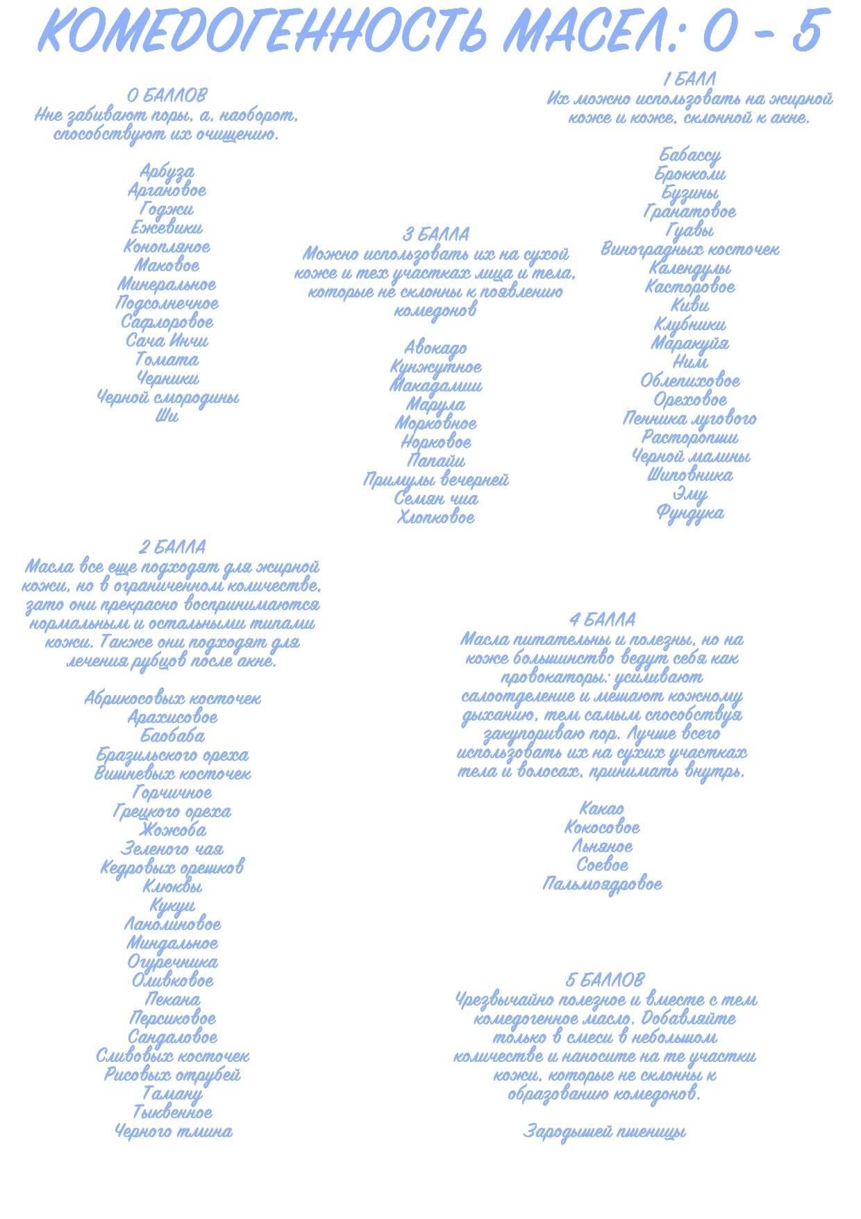 Комедогенные ингредиенты в косметике: все очень сложно и очень индивидуально