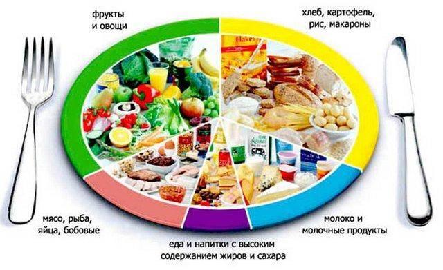 Какое спортивное питание поможет увеличиться в росте