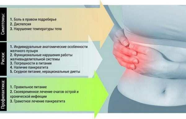 Почему могут возникнуть боли в правом боку у мужчин?