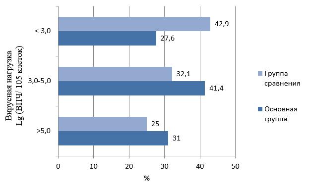 Особенности проявления и лечение впч по 58 типу у женщин