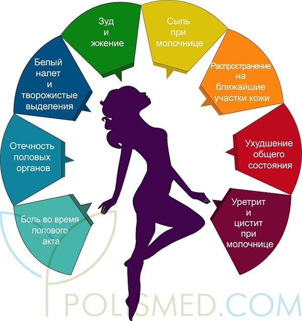 Уретрит: лечение народными средствами у женщин и мужчин