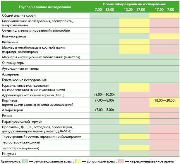 Анализы на зппп у женщин: перечень, сроки сдачи, подготовка