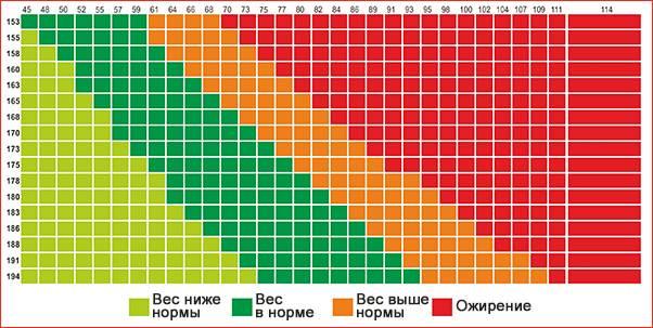 Калькулятор веса и роста ребенка