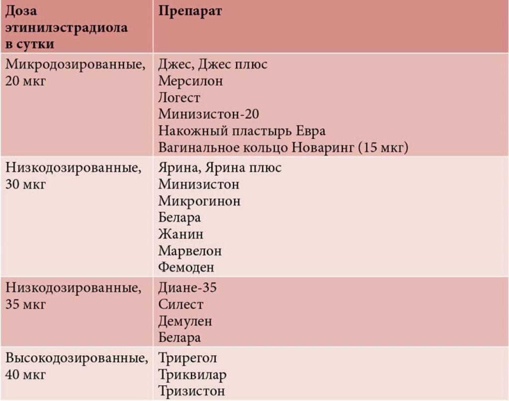 классификация КОК