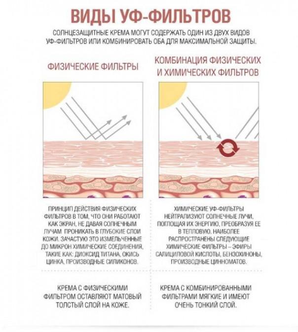 Состав хорошего крема с SPF и тональным эффектом