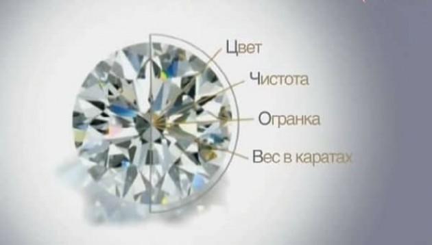 Путь бриллианта к покупателю