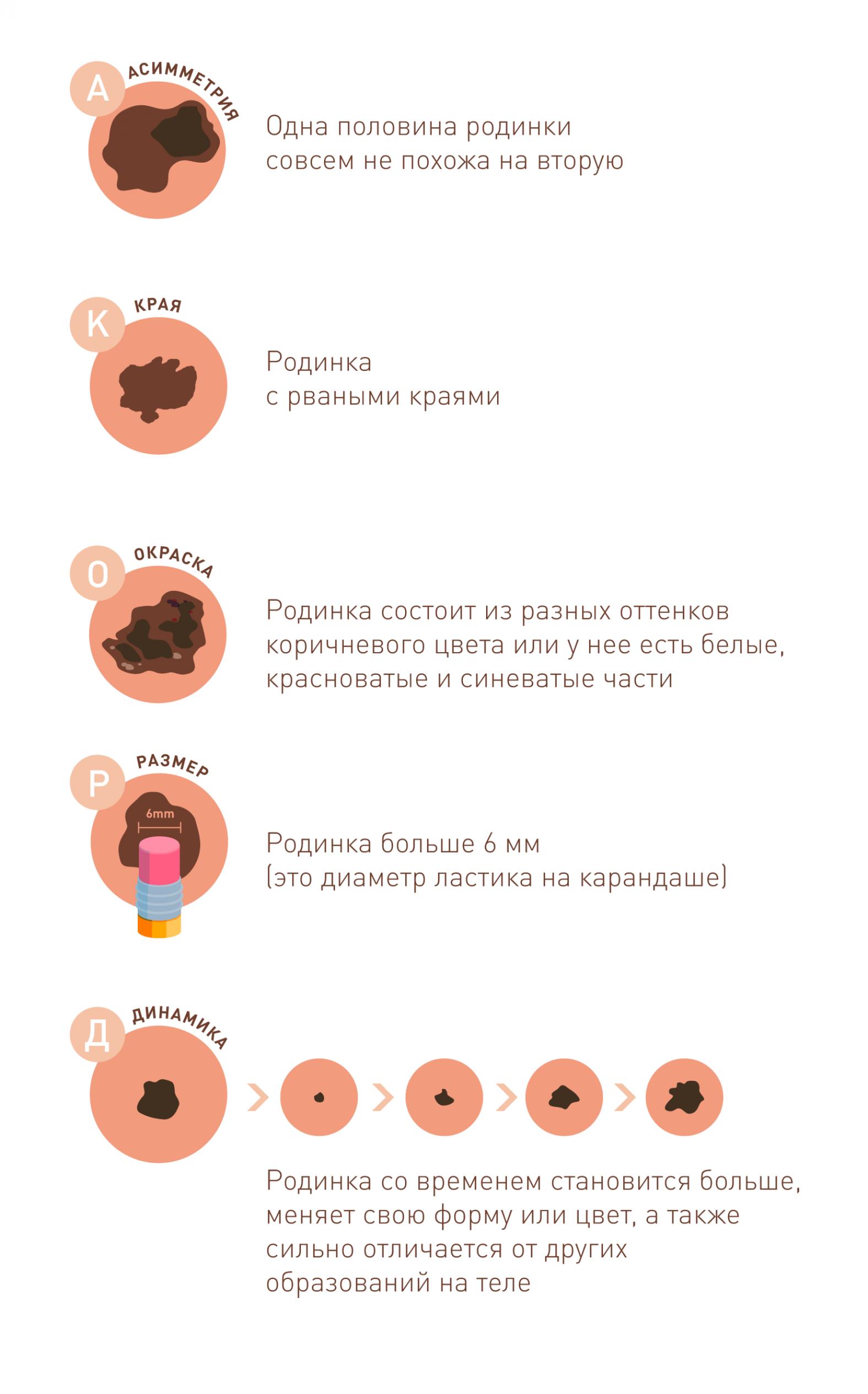 Что такое меланома и как часто она встречается?