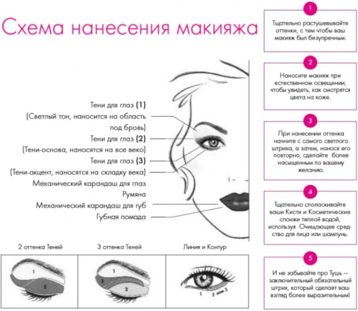 Выбор теней и их сочетаний по радужкам глаз