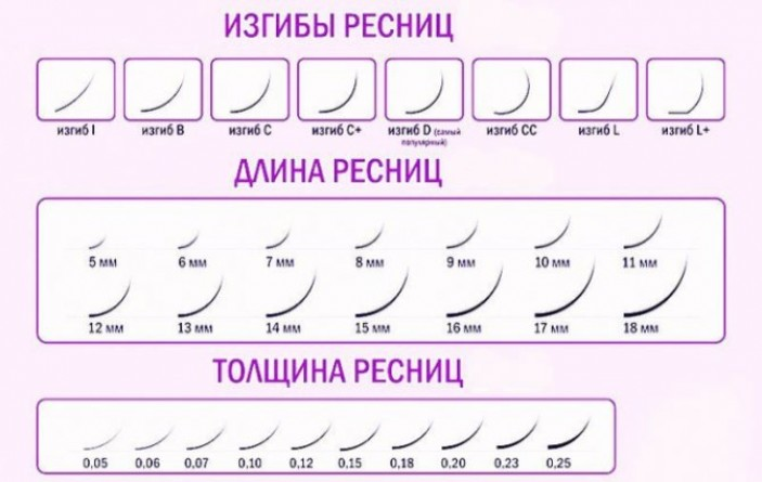 Как подобрать изгиб для наращивания ресниц по форме глаз