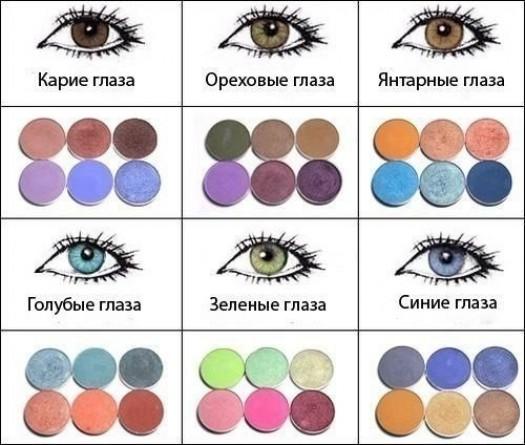 Правильный выбор теней под цвет глаз