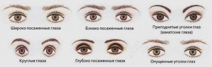 Как выбрать форму стрелок под свои глаза