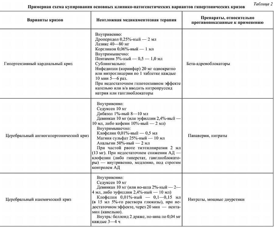 Причины, симптомы и лечение двухстороннего оофорита