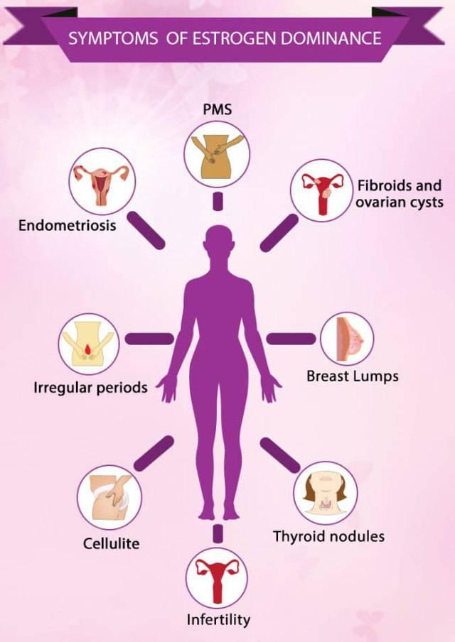 Как влияет эстроген на мужчин