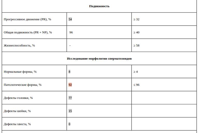 Спермограмма – нормы и правила сдачи анализа, показатели и расшифровка