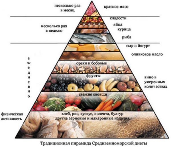 Лечение и диета от акне: 6 правил составления меню!
