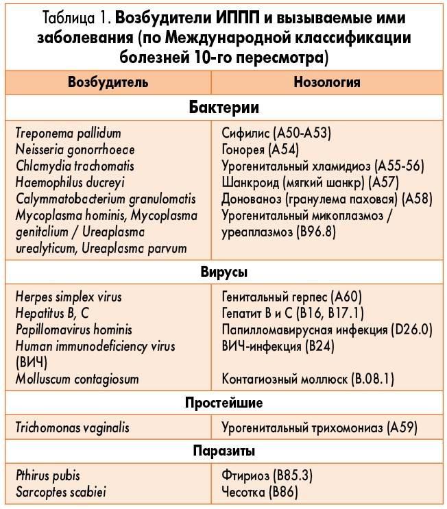 Экстренная помощь: антибиотики при венерологических заболеваниях у мужчин и женщин