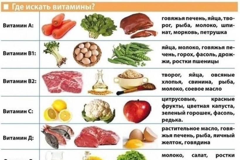 Почему при приеме витаминов появляются прыщи