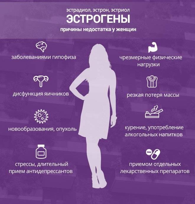 Нормы по таблице гормонов у женщин