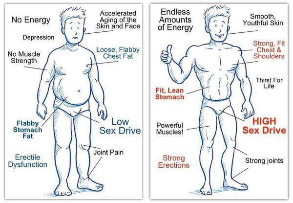 Симптомы при недостатке тестостерона