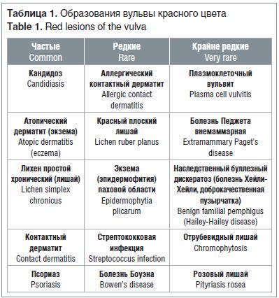 Прыщи на половых органах: причины и лечение