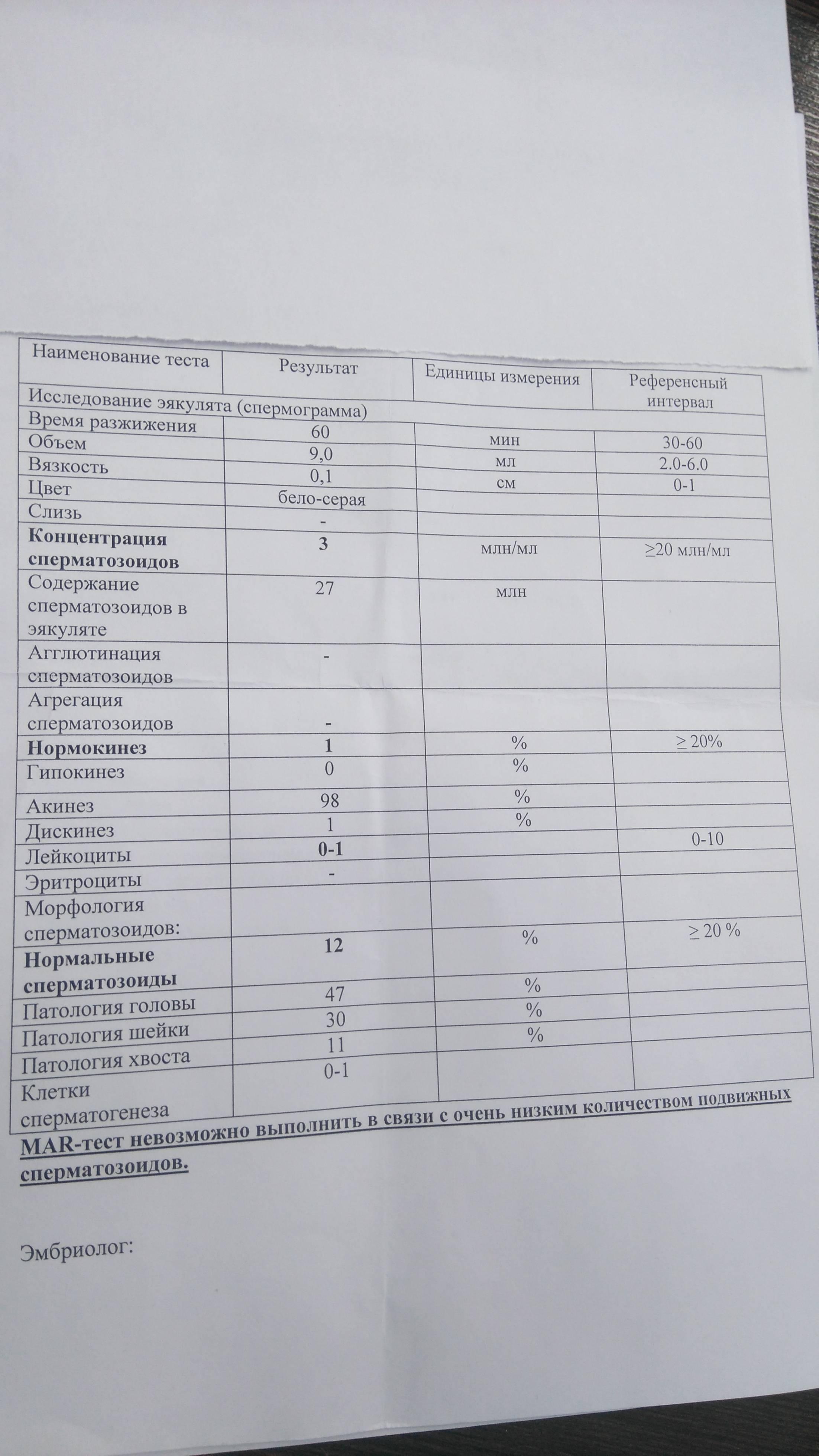 Расшифровка результатов спермограммы, таблица нормальных значений, отклонения и подготовка к анализу