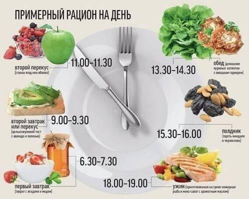 Мужчинам о правильном питании для похудения и поддержания формы