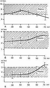 Лекарства от простатита: быстродействующие, недорогие и эффективные