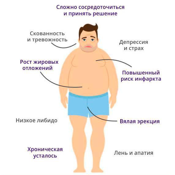 Как определить недостаток тестостерона у мужчины и как его повысить