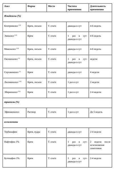 Паховая эпидермофития у женщин: фото, симптомы, лечение