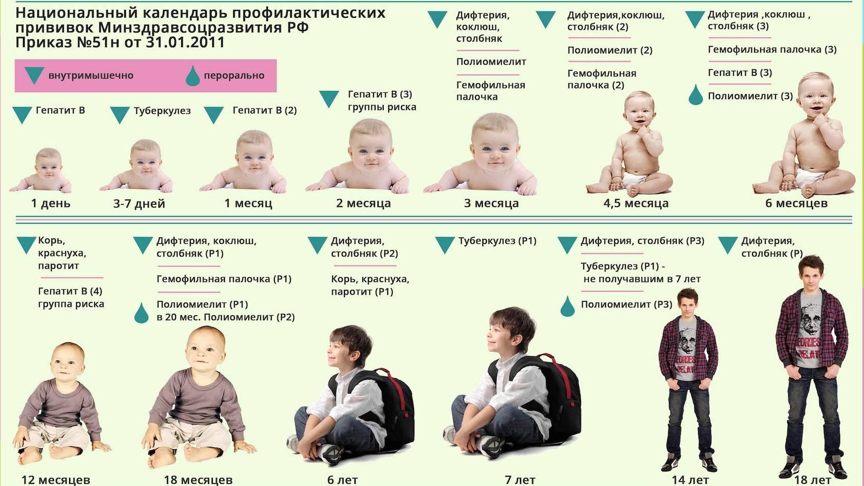 Нужна ли вакцинация от ветрянки детям