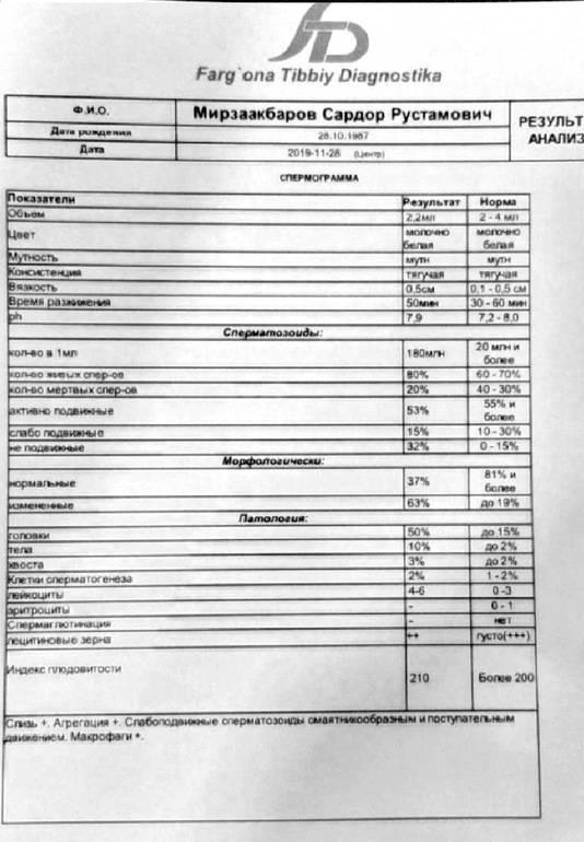 Основные результаты и показатели спермограммы