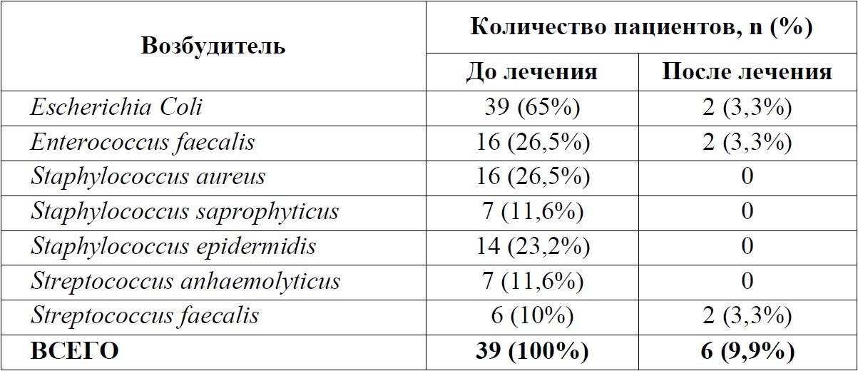 Энтерококки и простатит хронический острый простатита