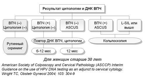Мешает ли вирус папилломы зачать ребенка