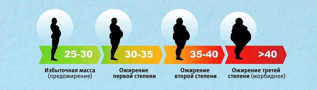 Имт — что это? индекс массы тела —формулы для рассчета нормального веса