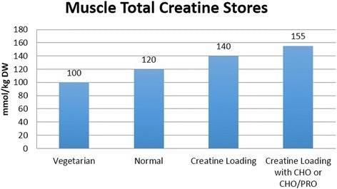 Как креатин влияет на потенцию мужчин