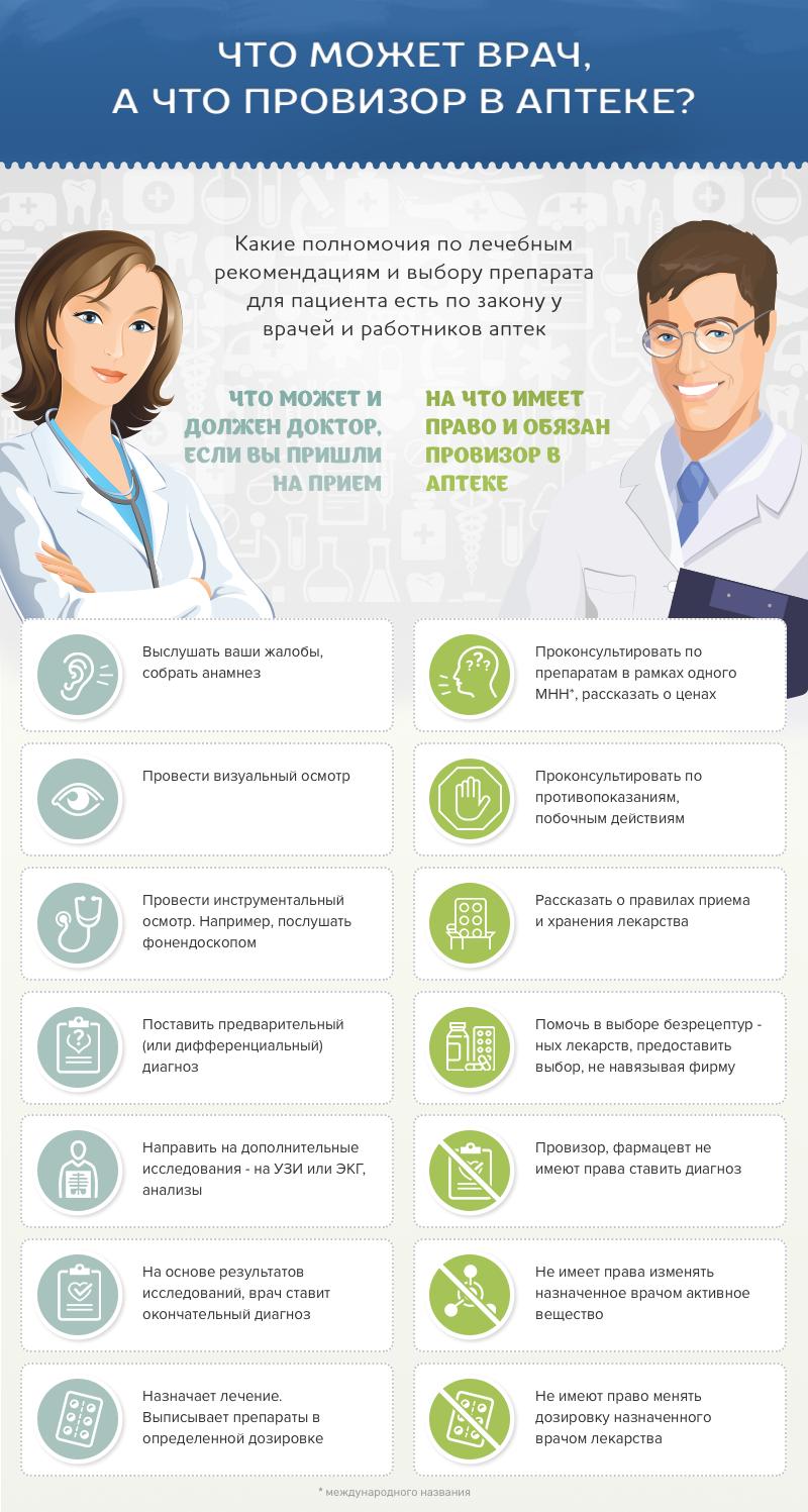 Гомеопатия при болезнях кожи