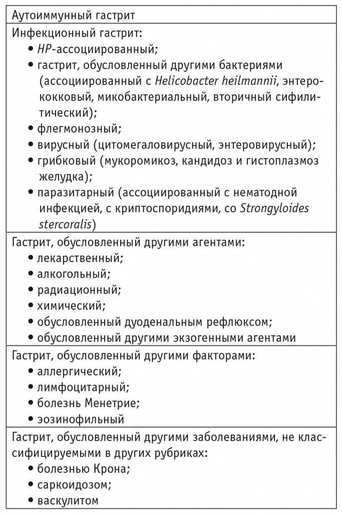 Хеликобактер пилори – причины, симптомы и лечение