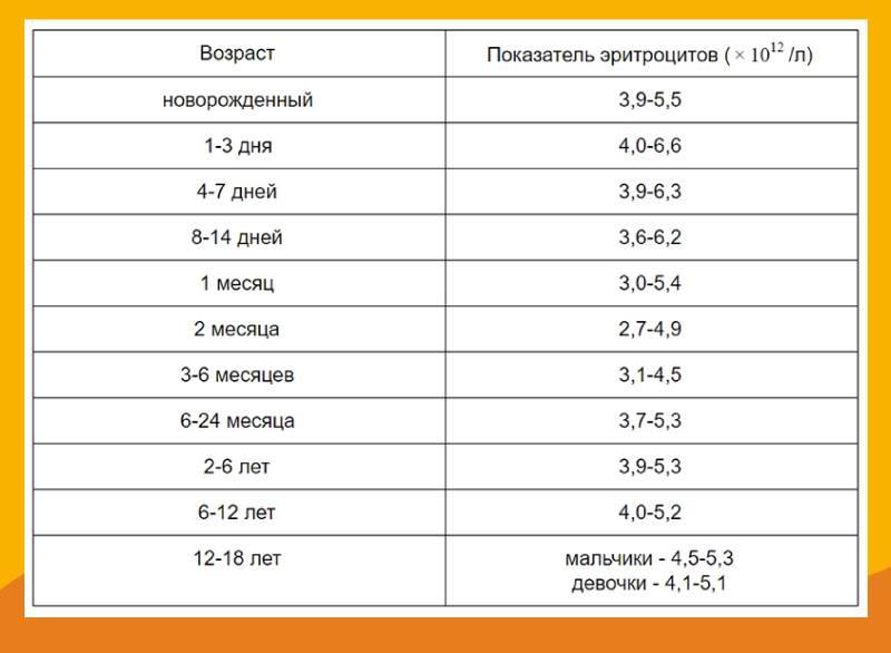 Показатели крови при вич