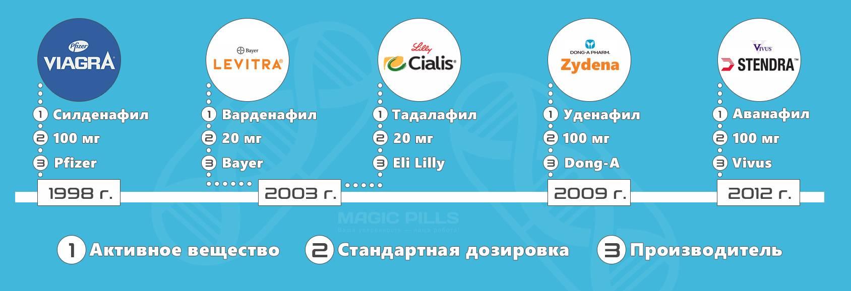 Сиалис: аналоги российского производства и другие дешевые дженерики для мужчин