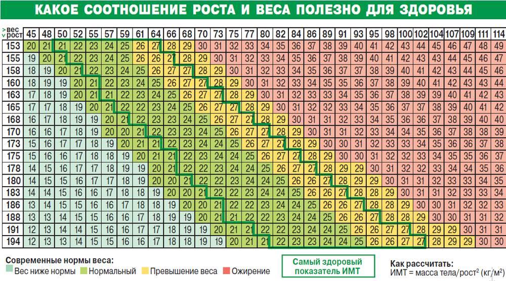 Калькулятор индекса массы тела