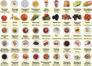 Сколько калорий нужно человеку в день?