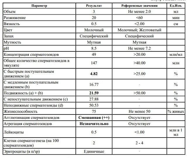 Проведение и расшифровка спермограммы по крюгеру