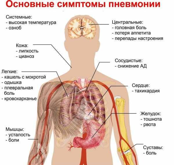 Боли в правом боку живота у мужчин: причины и лечение