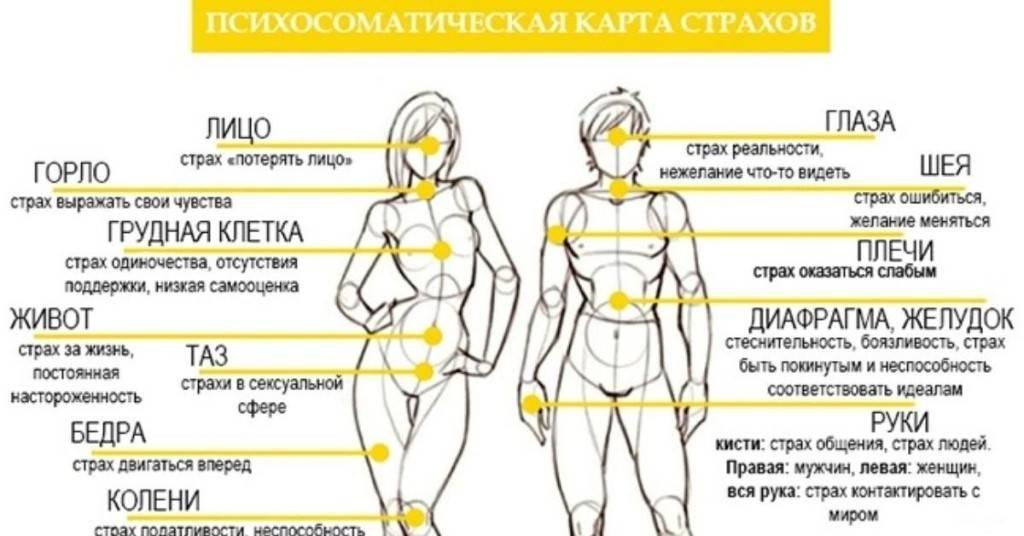 Венерические заболевания у мужчин — симптомы и лечение, виды