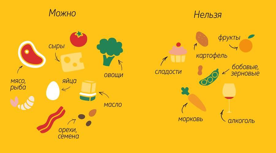 Какие продукты помогают от прыщей: диета и питание