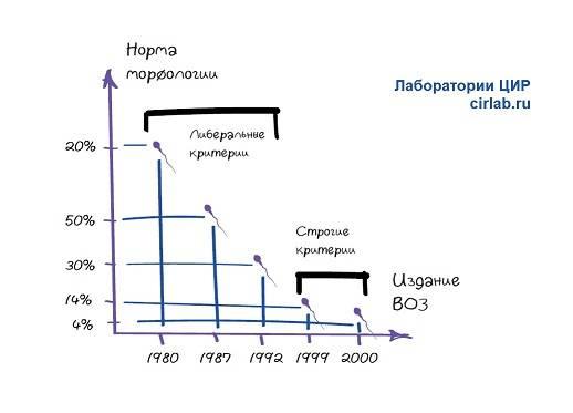 Спермограмма по крюгеру: норма, отклонения, расшифровка