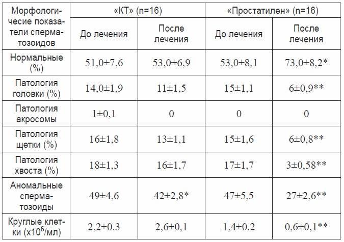 Нормозооспермия, агрегация или агглютинация: что значит анализ спермы