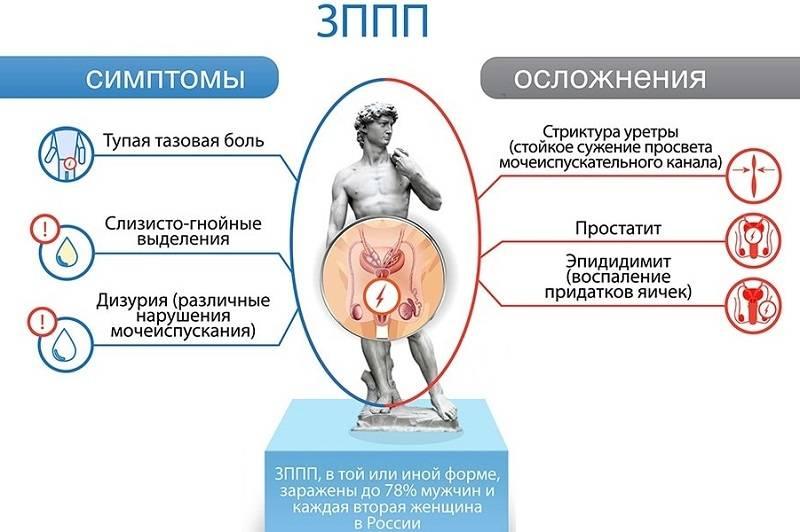 9 распространенных заболеваний, передающихся половым путем у мужчин